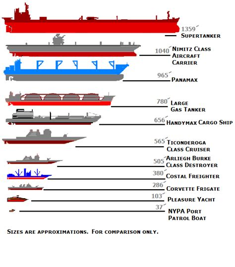 types of boats by size aircraft carrier compared to cruise ship fitbudha