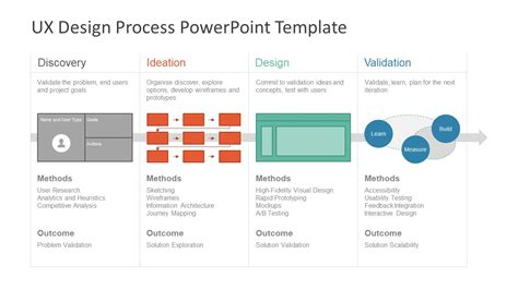 Ux Design Powerpoint For Processes Slidemodel Ux Design Presentation Template Free