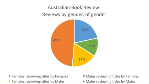 Australian National Mba Reviews by The Australian Book Review Magazine Apaabstract X Fc2