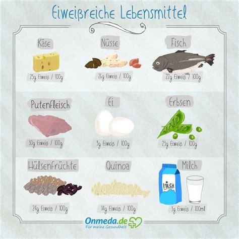 Wo Sind Proteine Drin 3734 by Eiwei 223 Protein Eiwei 223 Reiche Lebensmittel Fitness