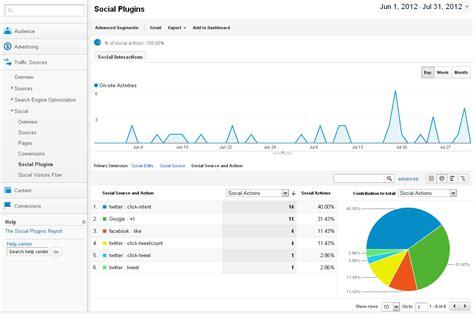 tutorial web analytics turorial de google analytics para redes sociales