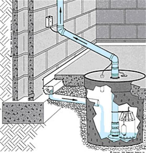 water guard drainage system