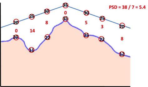 Psd Pattern Standard Deviation | community eye health journal 187 visual fields