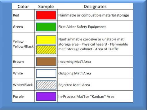 5s color code 5s color standards pictures to pin on pinsdaddy