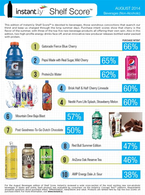 Top Shelf Beverages Inc by Top 10 New Packaged Beverages Catching Consumers