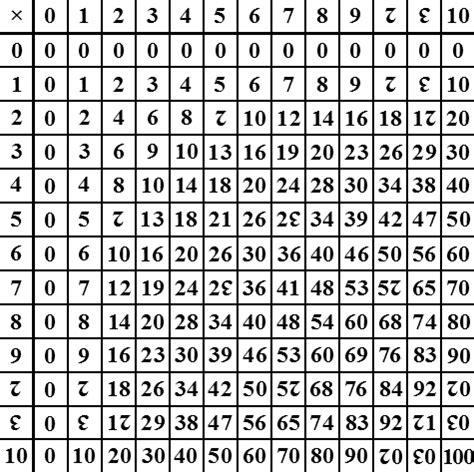 tavola dei multipli file dozenal multiplication table png wikimedia commons