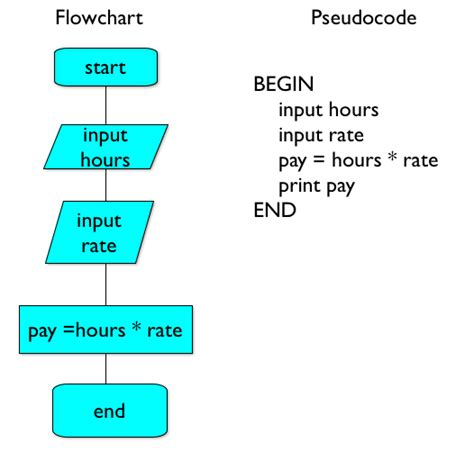 flowchart and pseudocode pdf flowcharts pseudocode gcse computer science