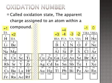 printable periodic table of elements with oxidation numbers pics for gt oxidation number periodic table