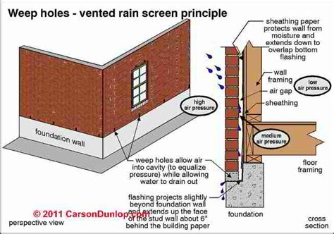 Weep Holes, Drainage & Moisture Ventilation in Brick Walls