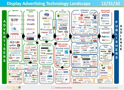 Display Advertising display advertising ecosystem stochastic nonsense