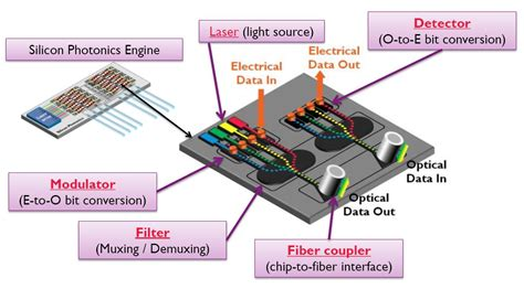 photonic integrated circuits modulator cmos compatible intra chip photonics brings new class of sensors