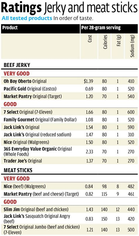 food reviews consumer reports and sticks