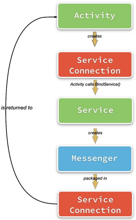 android service running android services in remote processes xamarin