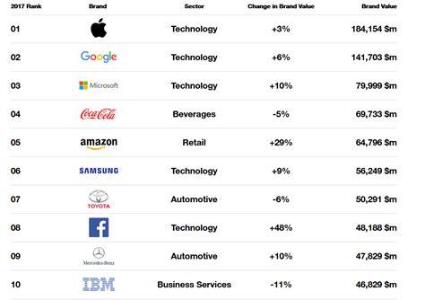 interbrand best global brands tech dominates interbrand global rankings fintech futures