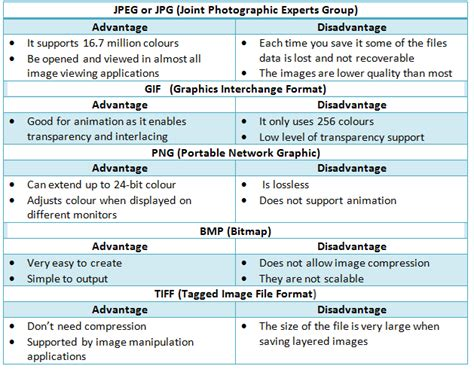 eps format advantages and disadvantages file formats in graphics routine maintenance for computers