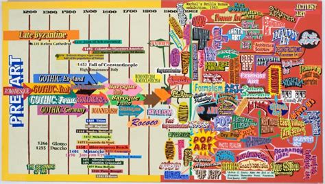 art history and its stage6visualarts art history timeline