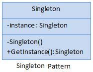 singleton design pattern in c net with exle singleton design pattern c