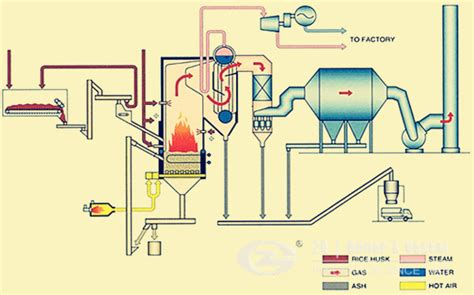 fluidized bed combustion garbage fired cfb boiler rubbish fired cfb boiler