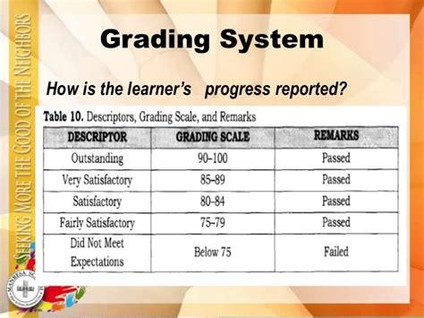 College Grade Letter Meaning New K 12 Grading System Hs Elem