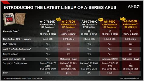 Pc Amd A6 7400 Rakitan Cpu Only apu a10 7800 news amd officially launches a10 7800 a8