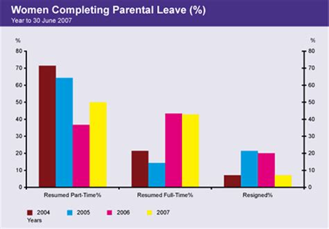 Section Maternity Leave by Section 4 Work Balance Equity Diversity Annual