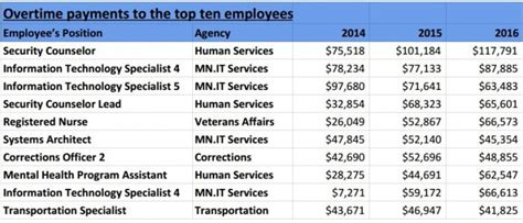 mn paid out nearly 270 million in overtime in 3 years