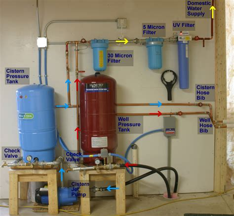 Well Plumbing by Sisturn Water Pumps Water Pumps