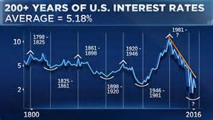 The yield on the u s 10 year has surged to 2 3 percent following the