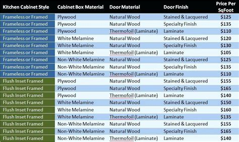 kitchen cabinet cost calculator kitchen cabinet cost estimator manicinthecity