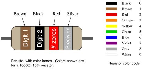 a resistor has the following bands in the order of black and gold the resistance is ee109 2017 lab 1