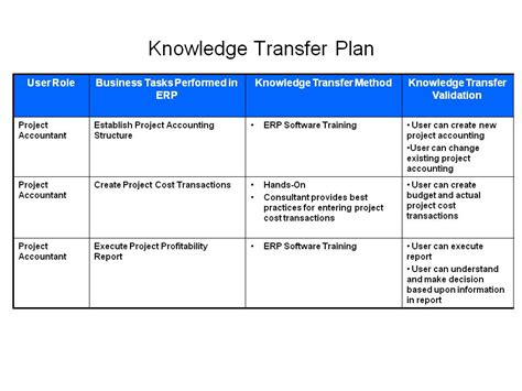 Knowledge Transfer Plan Template by 301 Moved Permanently