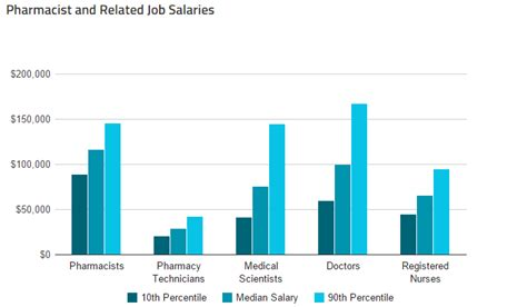 Retail Pharmacist Salary by Pharmacist Health Occupations Showcase