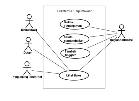 membuat use case diagram perpustakaan firman s blog you are what you read