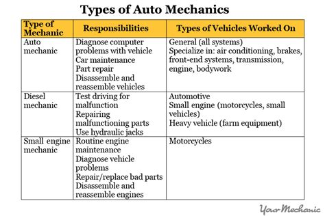 Auto Mechanic Requirements by The Different Types Of Mechanics Collection Of Solutions Mca Fresher Resume Format Auto