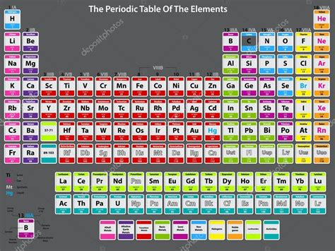 Detailed Periodic Table by Search Results For Large Periodic Table Of Elements