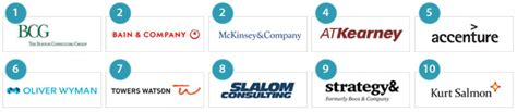 best firms uk the 30 best management consulting firms to work for