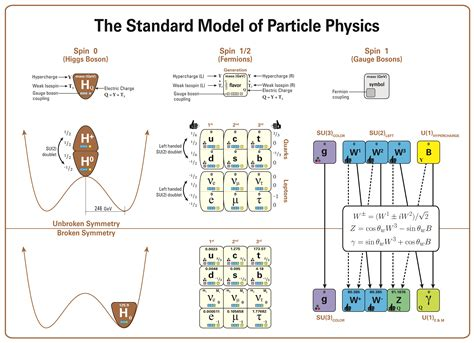 standard model file standard model of particle physics most complete