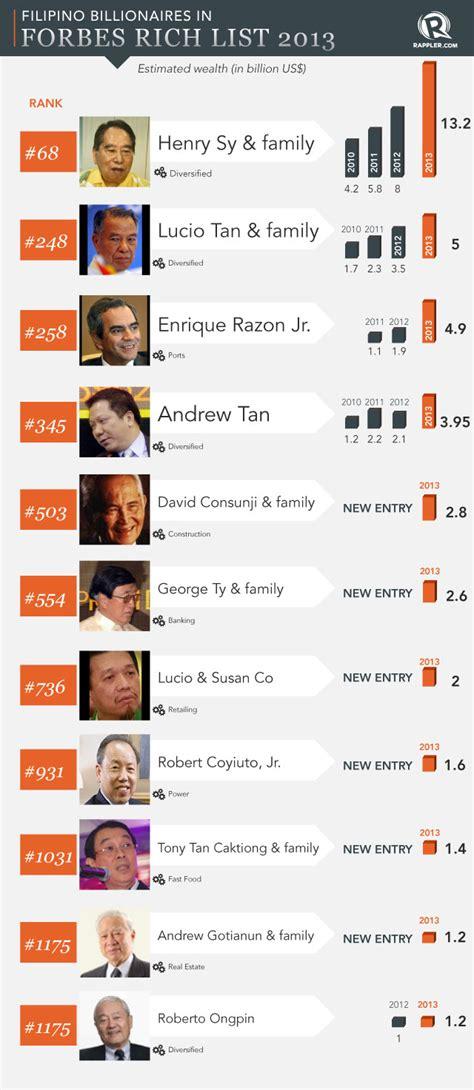 11 filipinos among world billionaires