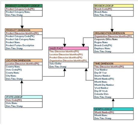aggregate tables in data warehouse exles schema flake schema with exles