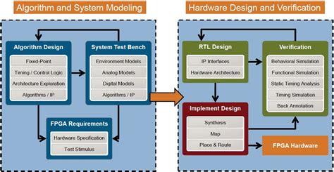 design environment fpga mathworks hdl coder and verifier high level synthesis