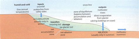 cross section geography definition geography space place and pretty wellies glacial movement