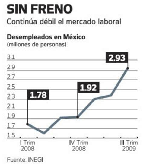 estadisticas desempleo en mexico imparable el desempleo en m 233 xico toluca noticias