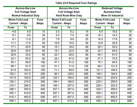 capacitor voltage rating table induction motor rating chart 28 images shree trading syndicate فروش الکترو موتور سه فاز