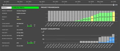 best visualization data visualization best practices for project detail