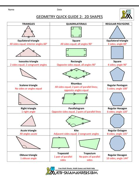 Formula For Interior Angle Of A Polygon Geometry Cheat Sheet