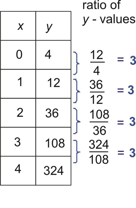Exponential Table by Determine If The Function Represented By Each Table Of Values Is Exponential