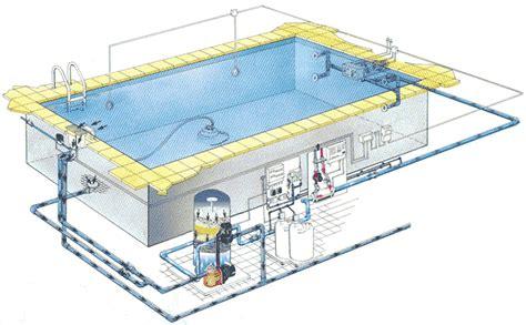 havuz mekanik elektrik tesisat resimleri havuz yapimi