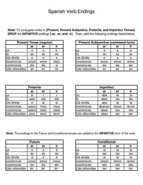 spanish word table spanish verb tenses cheat sheet google search cheat