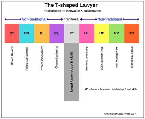 t shaped the t shaped lawyer in house community