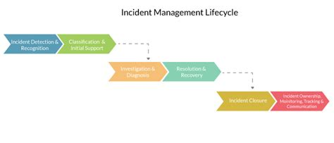 itil incident management policy template 48 inspirational itil incident management process flow